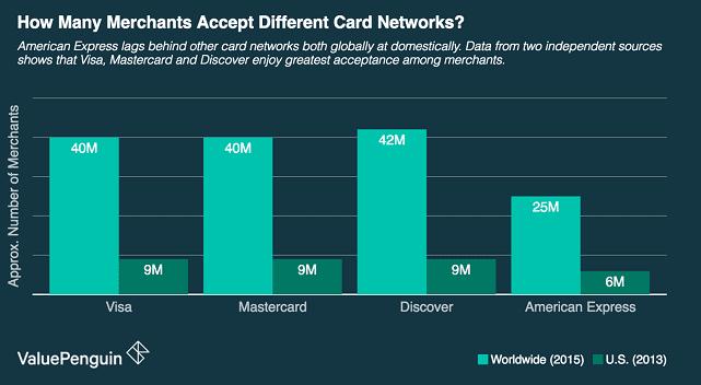 ValuePenguin Chart Showing Credit Card Network Merchant Acceptance