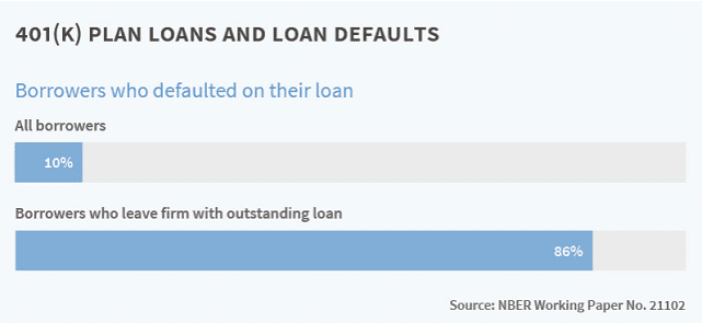 Graphic from National Bureau of Economic Research on 401(k) Borrowing
