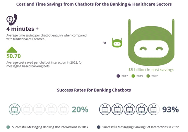 Chatbot Graphic from Juniper Research