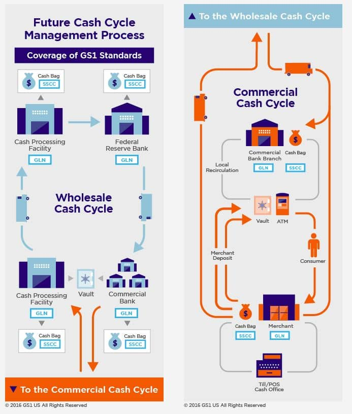 A Diagram of the Cash Visibility Project