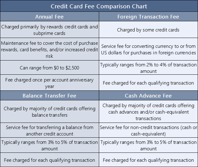 Credit Card Fees Comparison Chart