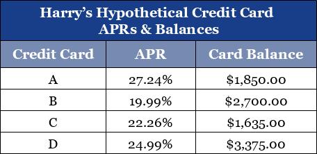 Example of Hypothetical Credit Card Debts