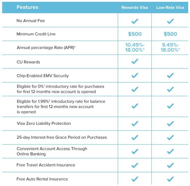 A Chart Comparing SAFE FCU's Two Visa Credit Card Options