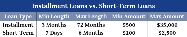 Chart of Loan Types