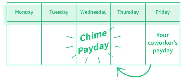 Chime Offers a Fee-Free Digital Banking Experience that Aims to