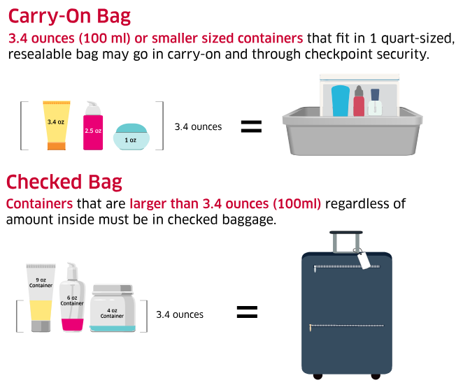 TSA Graphic on Packing Liquids for Air Travel