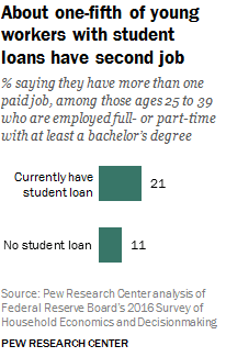PEW Research Center Graph on Young Workers with Two Jobs
