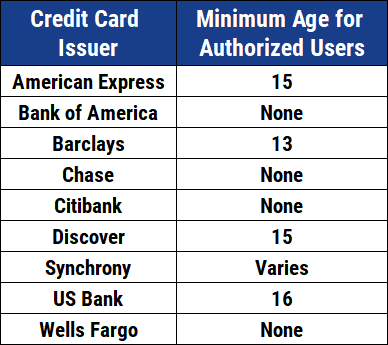 Chart of Authorized User Minimum Ages
