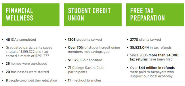 A graphic of statistics from Alternatives FCU community programs in 2017