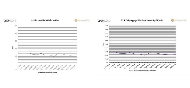 A college showing hosunig market charts released on Mortgage Daily