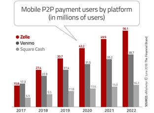 P2P Payments Graph