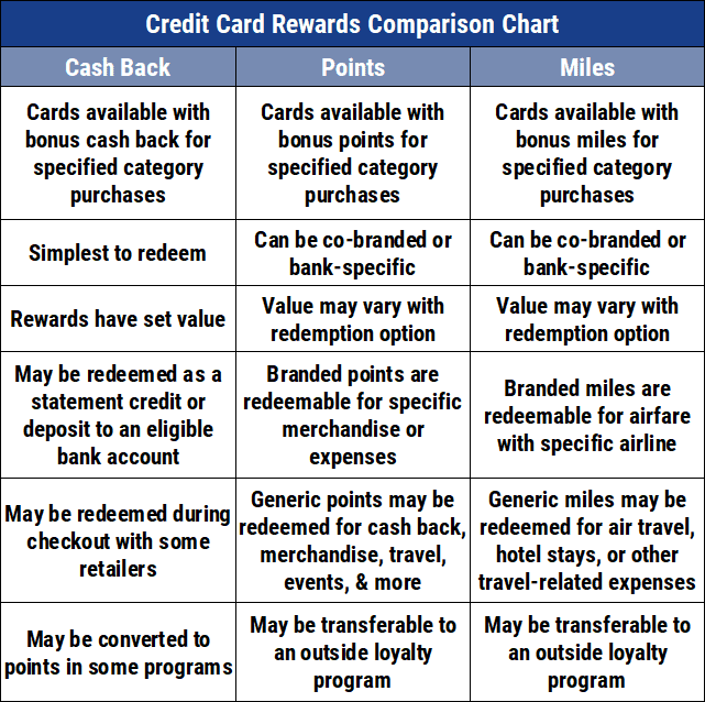 Credit Card Rewards Comparison Chart