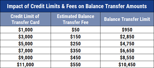 Chart Showing Impacts of Credit Limit & Transfer Fees