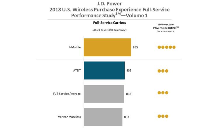 Screenshot of J.D. Power study results
