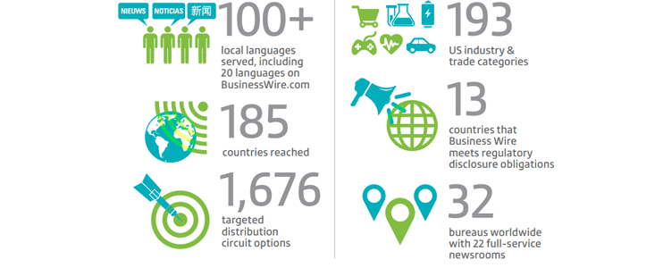 Screenshot of Business Wire Marketing Statistics