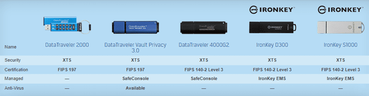 Screenshot of Kingston Encrypted USB Devices