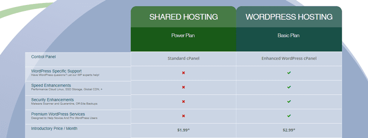 Screenshot of WebHostingPad shared vs. WordPress
