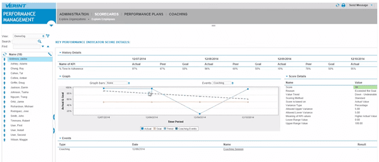 Screenshot of Workforce Optimization dashboard