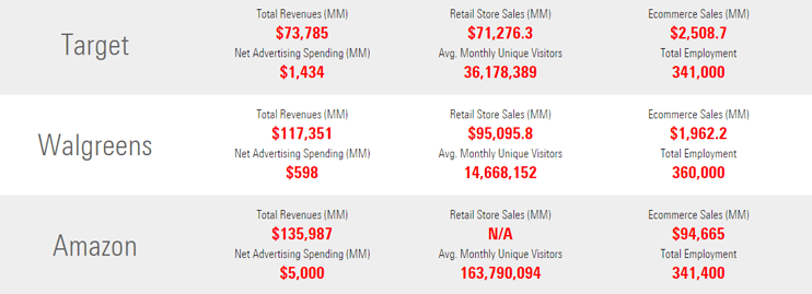 Screenshot of eMarketer retail statistics