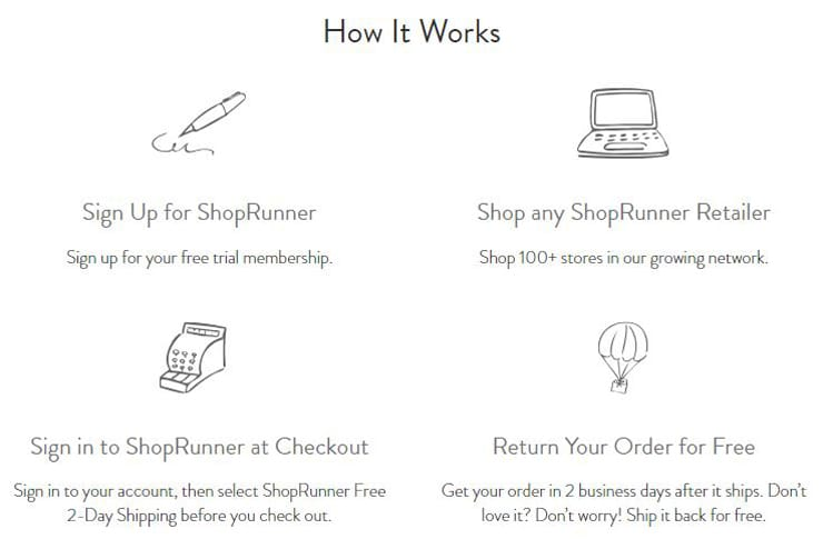 A screenshot of a graphic explaining the ShopRunner checkout process.