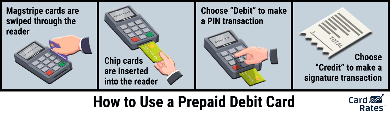 Graphic of How Prepaid Debit Cards Work