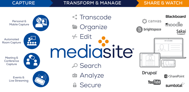 Screenshot from the Mediasite page on Sonic Foundry