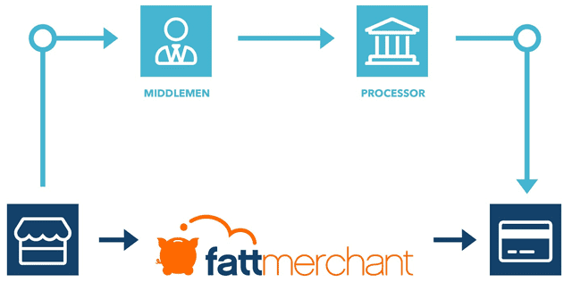 Fattmerchant Direct Access Graphic