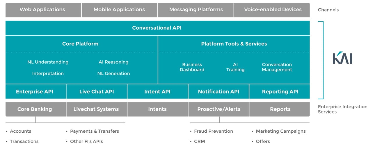 Graphic of KAI conversational AI layer