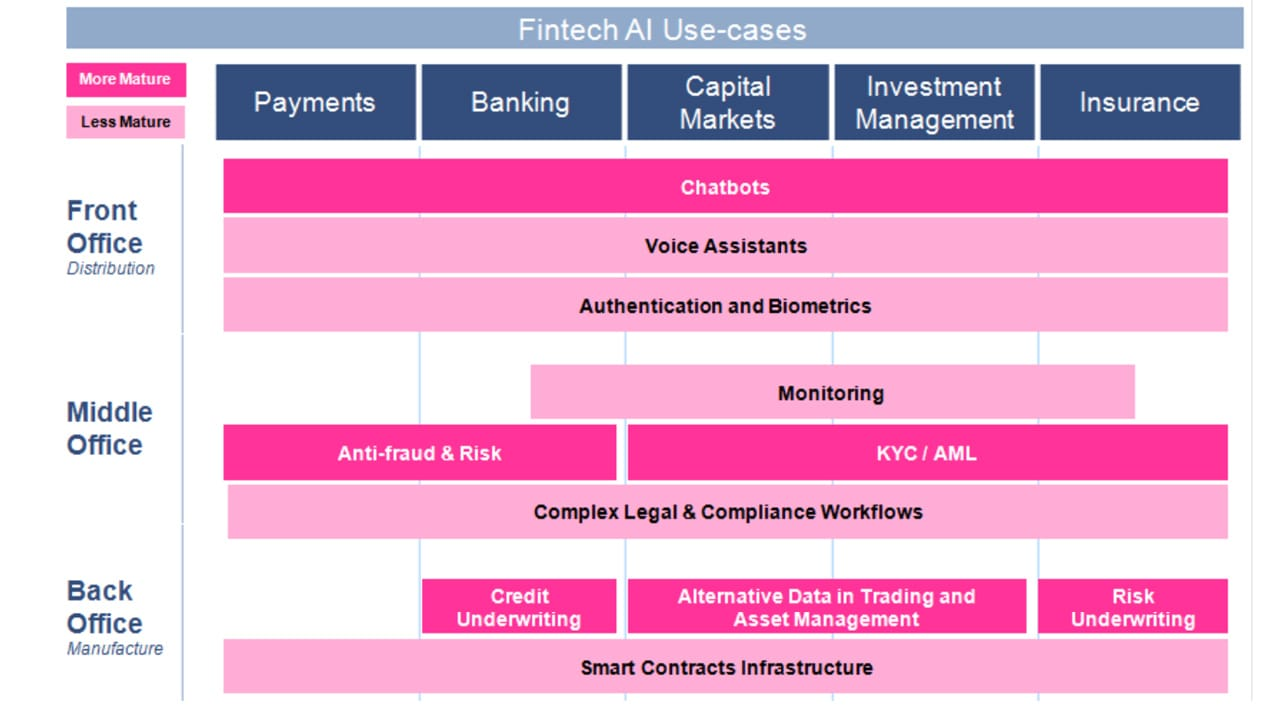 Graphic of Autonomous NEXT fintech AI use cases