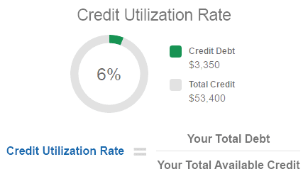 Credit Utilization Rate Example