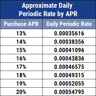Chart Showing Approximate Daily Periodic Rates