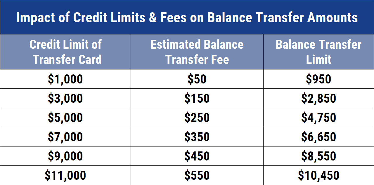 Chart showing impacts of credit limits & fees on balance transfer amounts