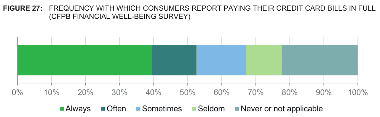 CFPB Graph of Payment Amounts