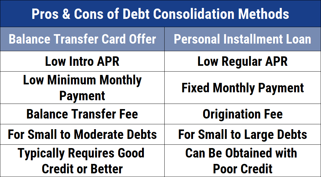 Chart of Consolidation Method Pros & Cons