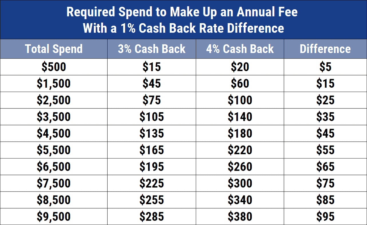 Required Spend to Make Up Annual Fee with 1% Rate Differential