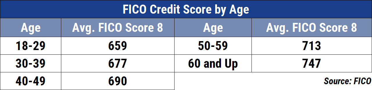 Average FICO Credit Scores by Age