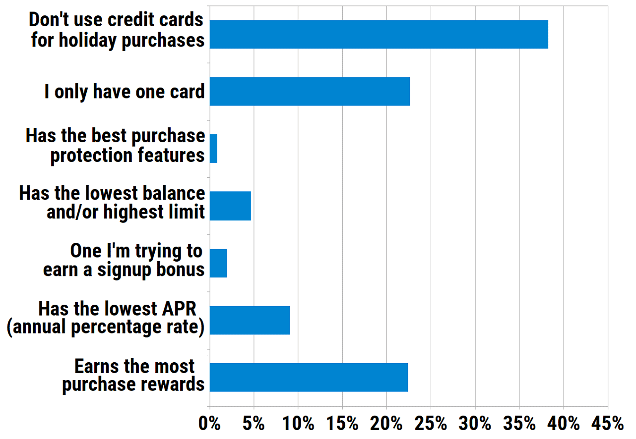 Which type of credit card do you use most often for holiday gift purchases?