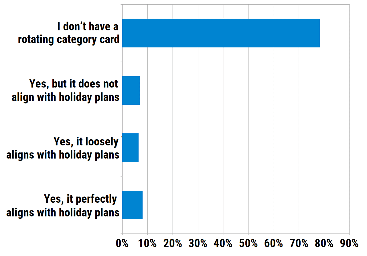 Do you have a credit card with quarterly rotating rewards categories? If yes, how does the fourth-quarter category align with your holiday shopping plans?