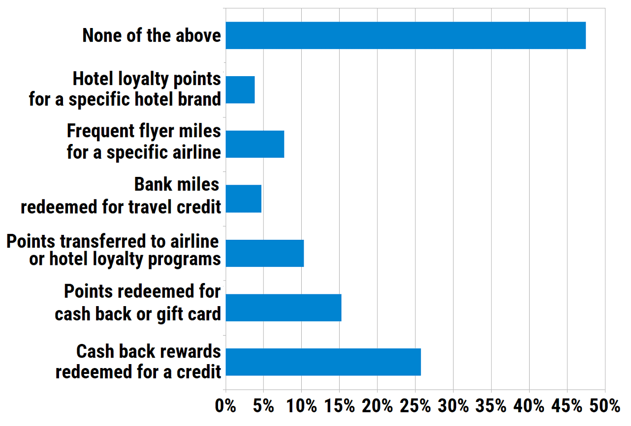 Which type of credit card rewards do you primarily earn?