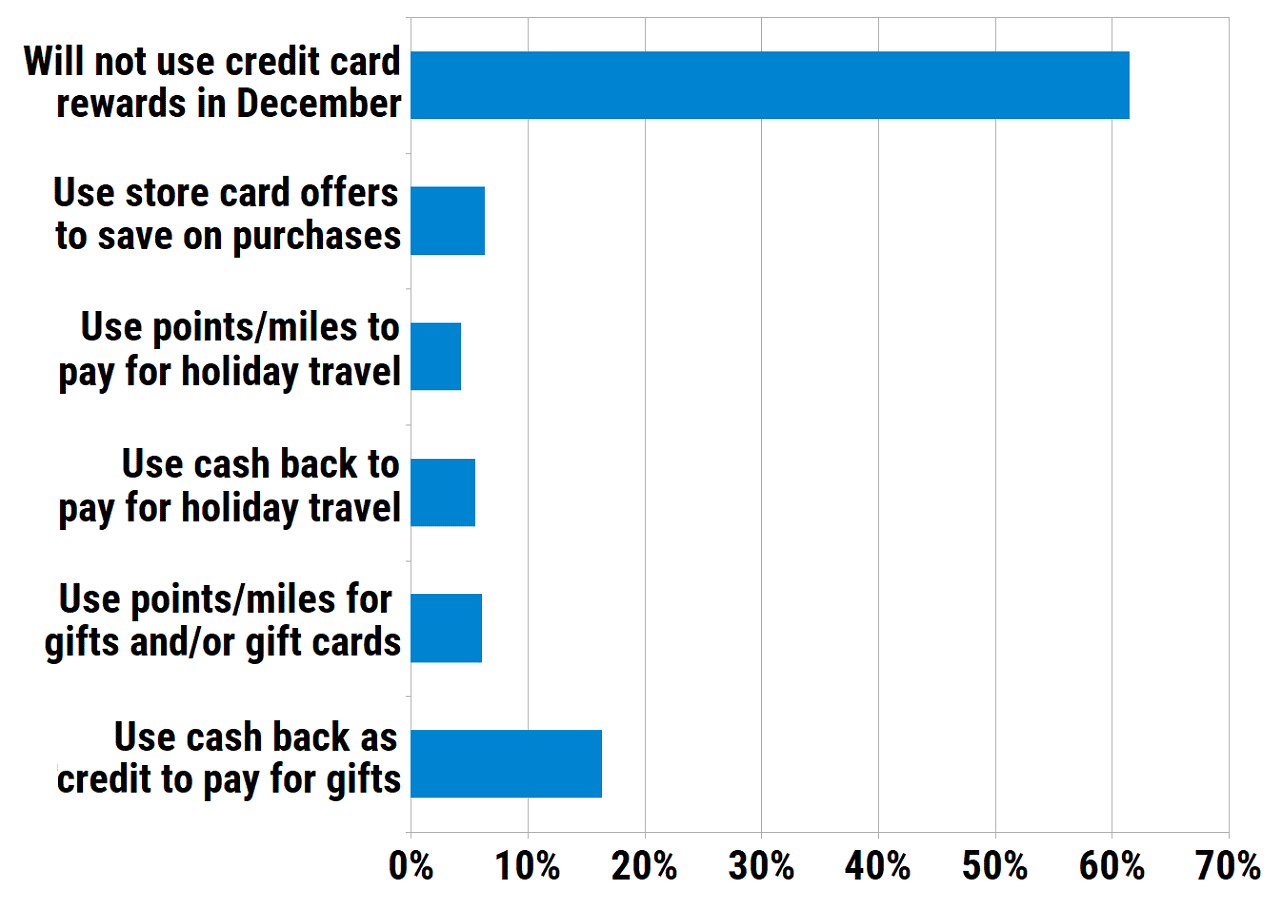 What is the primary way you'll use credit card rewards to save on holiday gift purchases in December?