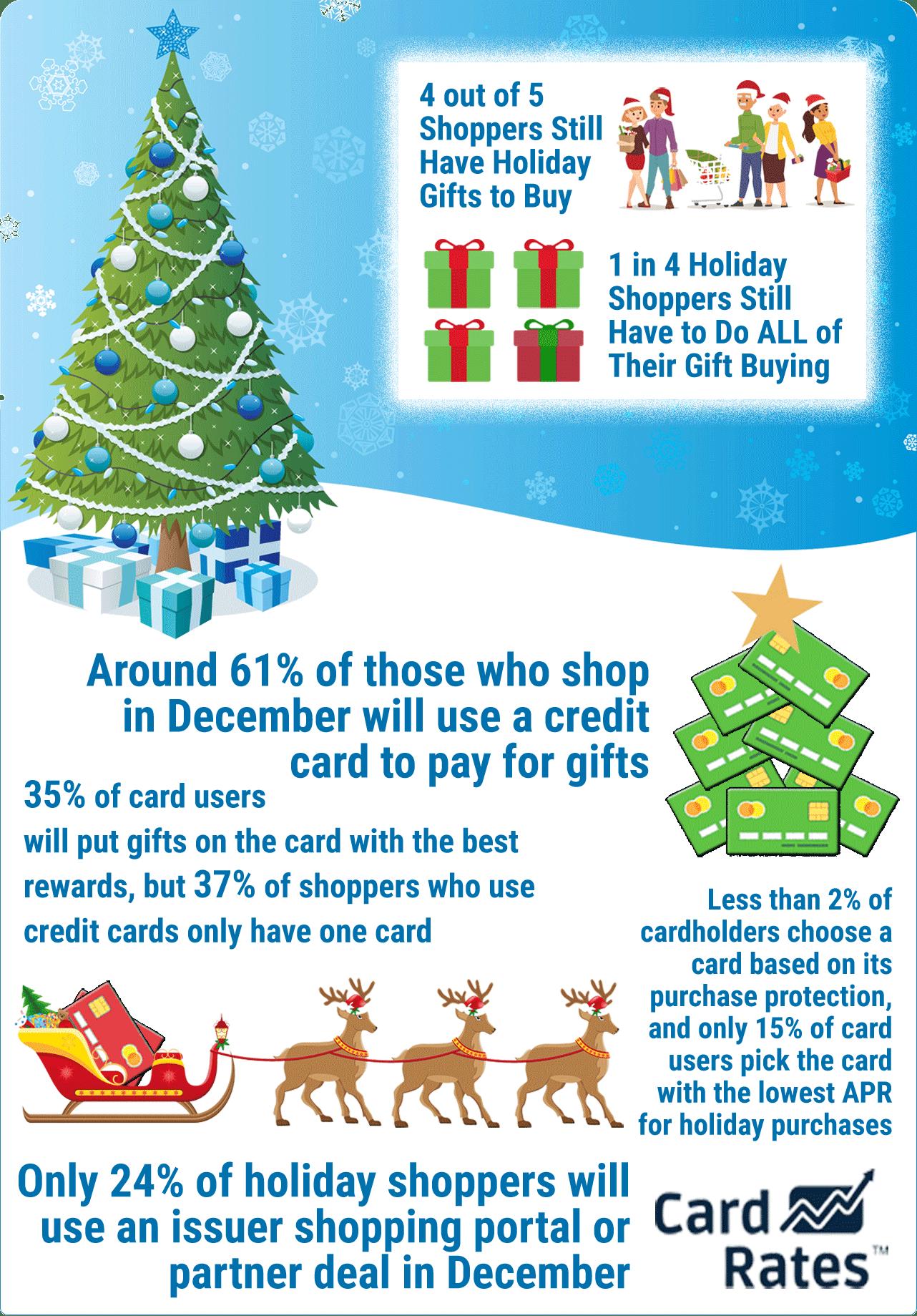 CardRates.com 2018 Holiday Gift Shopping Survey