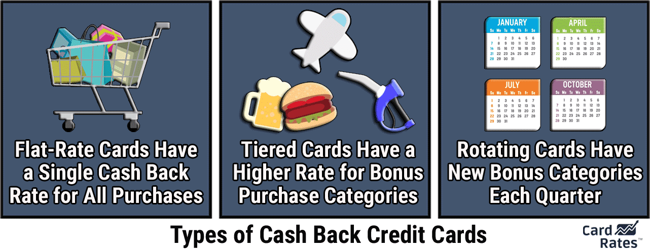 Types of Cash Back Credit Cards