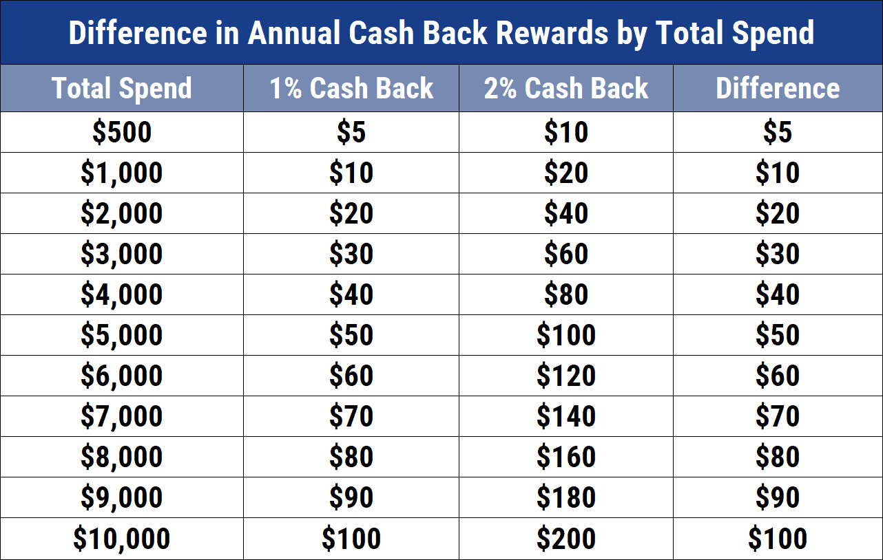 Cash Back Earnings at 1% and 2%