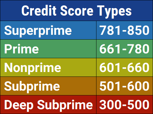 What Does Charge Off Mean On Credit Report >> 15 Best Unsecured Credit Cards For Bad Credit 2019