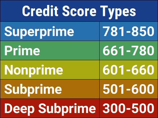 Credit Score Types
