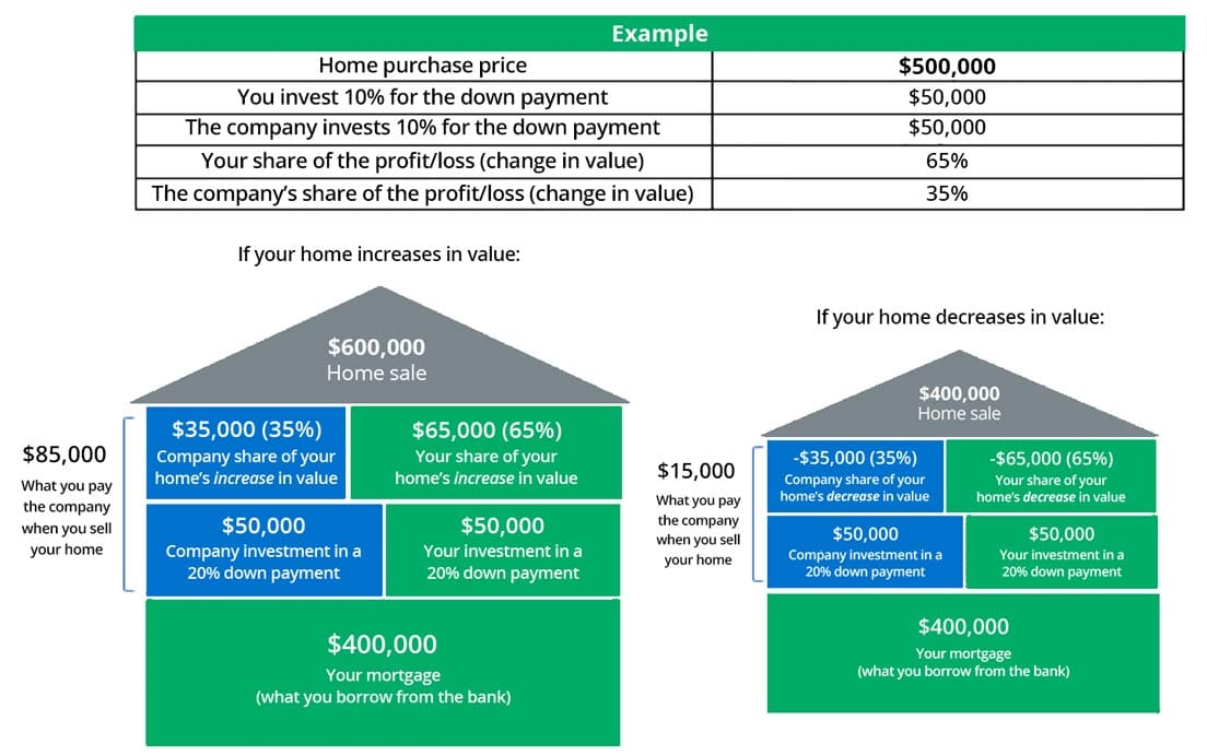 Unison homebuying example chart