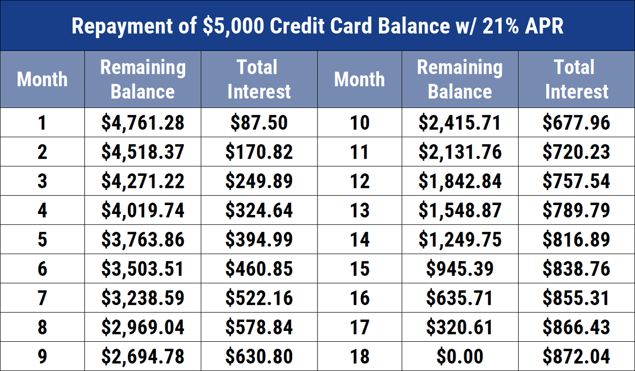 Repayment of $5,000 Credit Card Balance w/ 21% APR