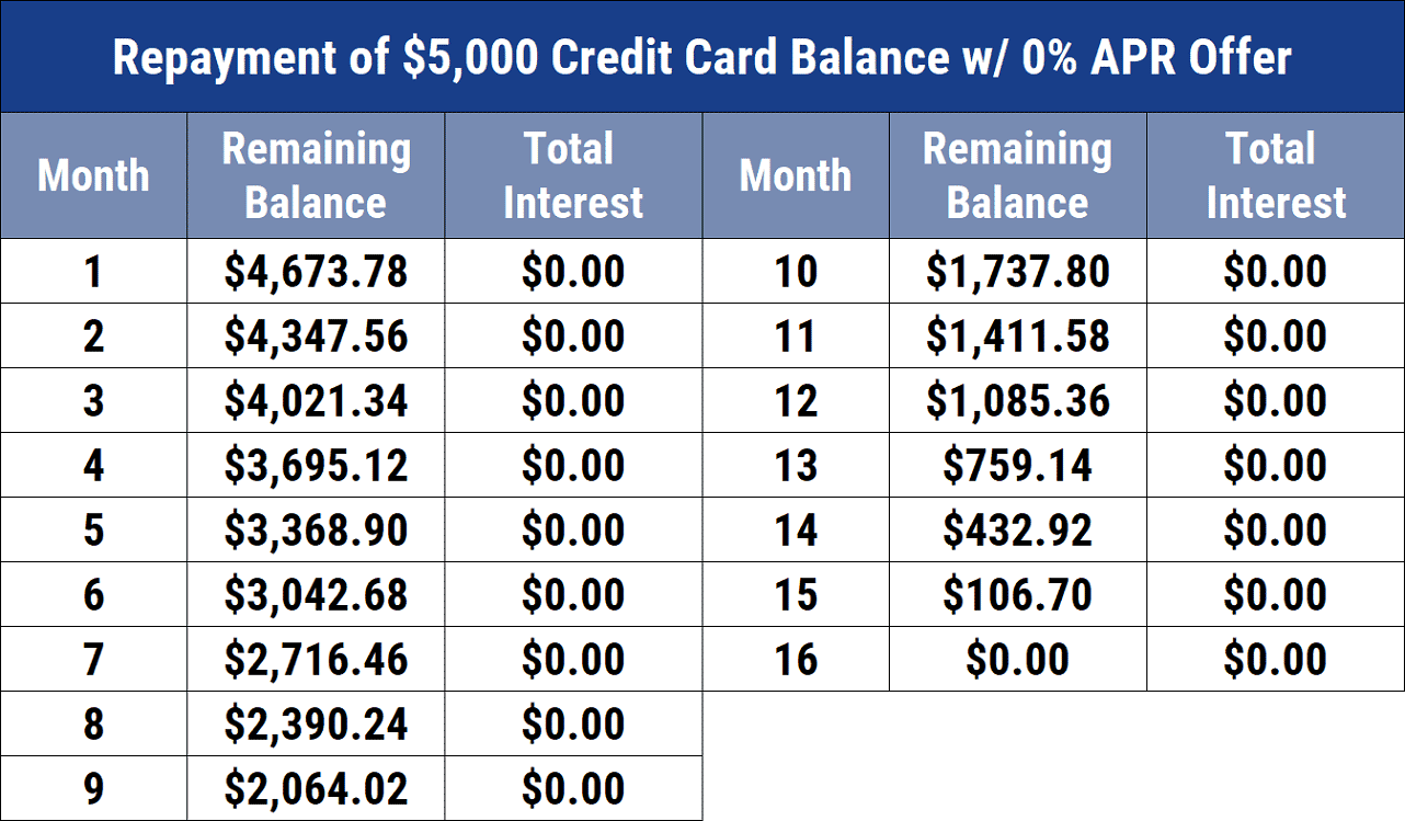 Repayment of $5,000 Credit Card Balance w/ 0% APR Offer