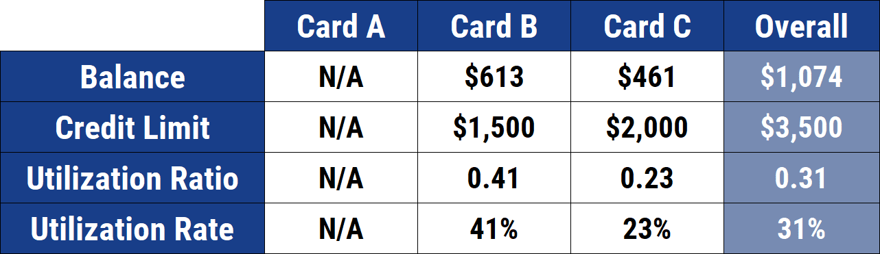 Freddy's Utilization Rates After Closing a Card