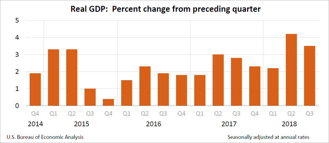 GDP Chart from the U.S. Bureau of Economic Analysis